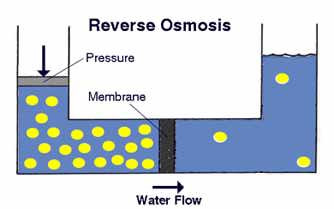 Prinsip Reverse Osmosis
