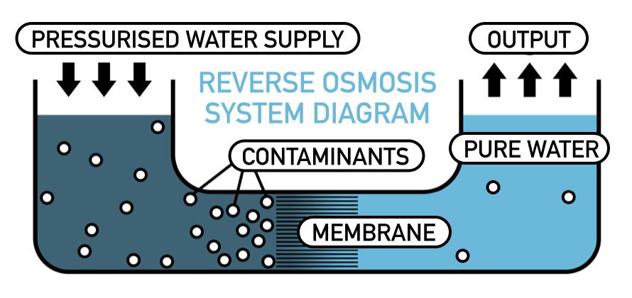 Apa yang Dihilangkan Reverse Osmosis ( RO )?